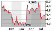 NOVABASE SGPS SA Chart 1 Jahr