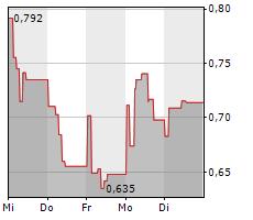 NOVACYT SA Chart 1 Jahr