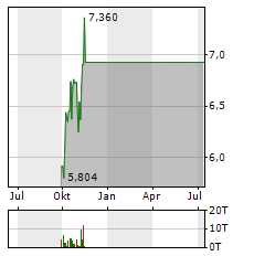 NOVAGOLD RESOURCES Aktie Chart 1 Jahr