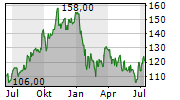 NOVANTA INC Chart 1 Jahr