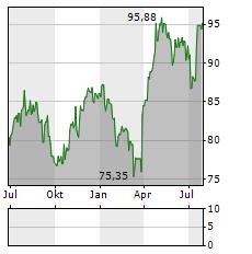 NOVARTIS AG Jahres Chart