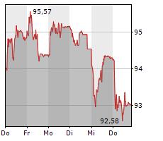 NOVARTIS AG Chart 1 Jahr
