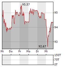 NOVARTIS Aktie 5-Tage-Chart