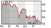 NOVARTIS AG 5-Tage-Chart