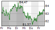 NOVARTIS AG 1-Woche-Intraday-Chart