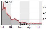 NOVAVAX INC Chart 1 Jahr