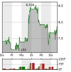 NOVAVAX Aktie 5-Tage-Chart