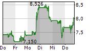 NOVAVAX INC 5-Tage-Chart