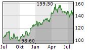NOVO NORDISK A/S ADR Chart 1 Jahr