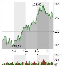 NOVO NORDISK Aktie Chart 1 Jahr