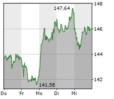 NOVO NORDISK A/S Chart 1 Jahr