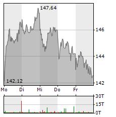 NOVO NORDISK Aktie 1-Woche-Intraday-Chart