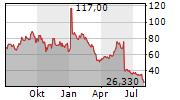 NOVOCURE LIMITED Chart 1 Jahr