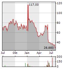 NOVOCURE Aktie Chart 1 Jahr