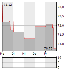 NOVOCURE Aktie 1-Woche-Intraday-Chart