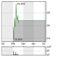 NOVOLIPETSK Aktie Chart 1 Jahr