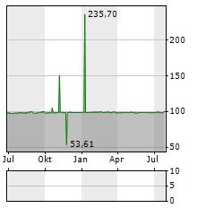 NOVOMATIC Aktie Chart 1 Jahr