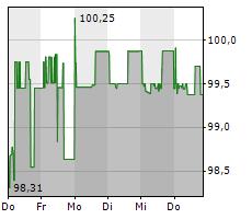 NOVOMATIC AG Chart 1 Jahr