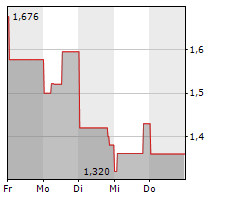 NOVONIX LIMITED Chart 1 Jahr