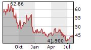 NOVOZYMES A/S Chart 1 Jahr