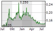 NOVUS HOLDINGS LIMITED Chart 1 Jahr