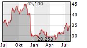 NRG ENERGY INC Chart 1 Jahr