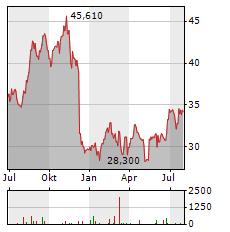 NRG ENERGY Aktie Chart 1 Jahr