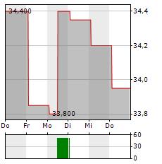 NRG ENERGY Aktie 1-Woche-Intraday-Chart