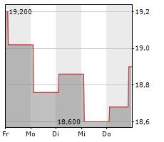 NSI NV Chart 1 Jahr