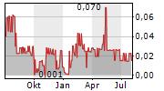 NSJ GOLD CORP Chart 1 Jahr