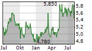 NSK LTD Chart 1 Jahr