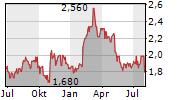 NTN CORPORATION Chart 1 Jahr
