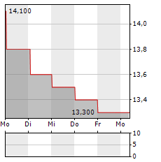 NTT DATA Aktie 5-Tage-Chart