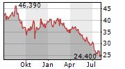 NU SKIN ENTERPRISES INC Chart 1 Jahr