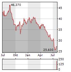 NU SKIN ENTERPRISES Aktie Chart 1 Jahr