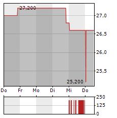 NU SKIN ENTERPRISES Aktie 1-Woche-Intraday-Chart