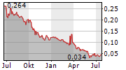 NUBIAN RESOURCES LTD Chart 1 Jahr