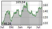 NUCOR CORP Chart 1 Jahr