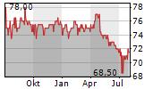 NUERNBERGER BETEILIGUNGS-AG Chart 1 Jahr