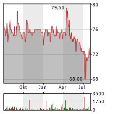 NUERNBERGER BETEILIGUNGS-AG Aktie Chart 1 Jahr