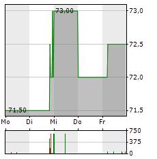 NUERNBERGER BETEILIGUNGS-AG Aktie 5-Tage-Chart