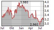 NUFARM LIMITED Chart 1 Jahr