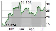 NUTANIX INC Chart 1 Jahr