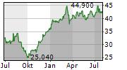 NV BEKAERT SA Chart 1 Jahr