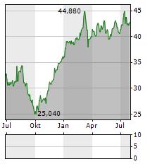 BEKAERT Aktie Chart 1 Jahr