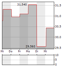 BEKAERT Aktie 5-Tage-Chart