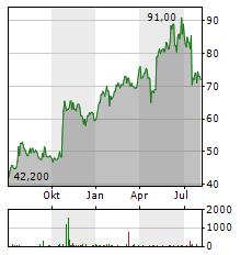 NVE Aktie Chart 1 Jahr
