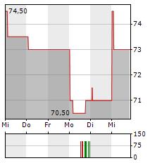 NVE Aktie 5-Tage-Chart