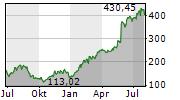NVIDIA CORPORATION Chart 1 Jahr