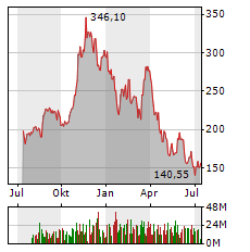 NVIDIA Aktie Chart 1 Jahr